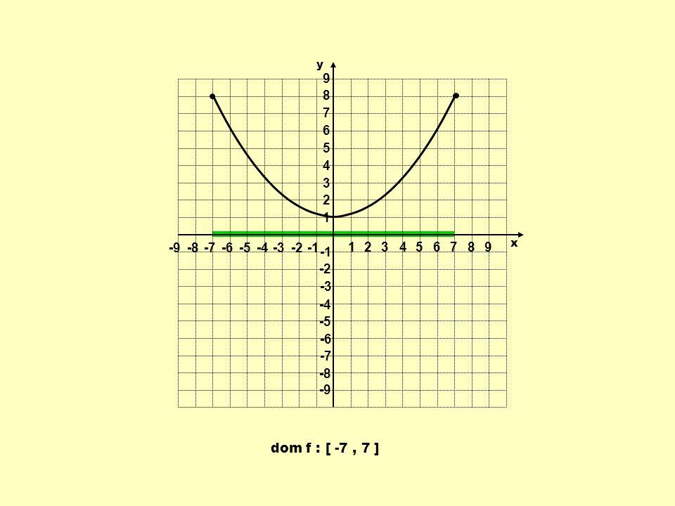 1 2 3 4 5 6 7 8 9 -9 -8 -7 -6 -5 -4 -3 -2 -1 y x dom f : [ -7 , 7 ]